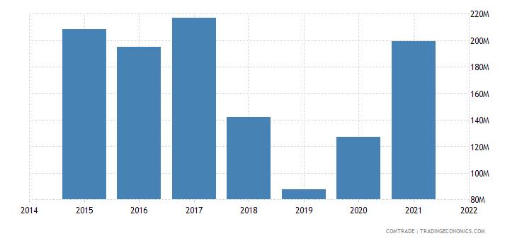 malaysia exports argentina