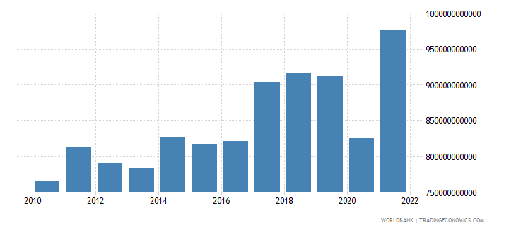 malaysia exports as a capacity to import constant lcu wb data