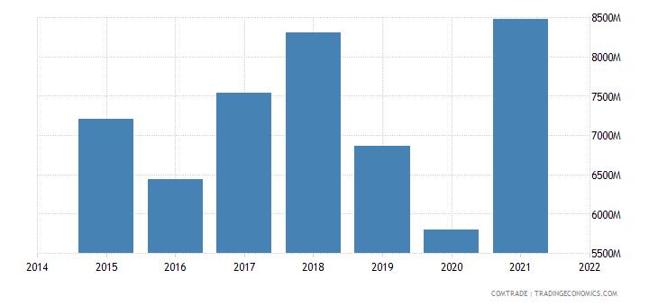 malaysia exports australia