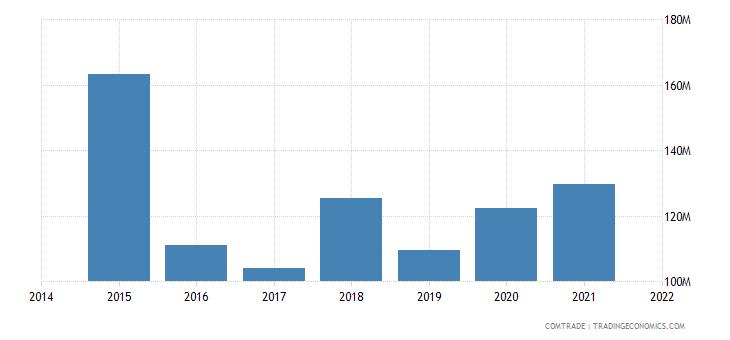 malaysia exports austria
