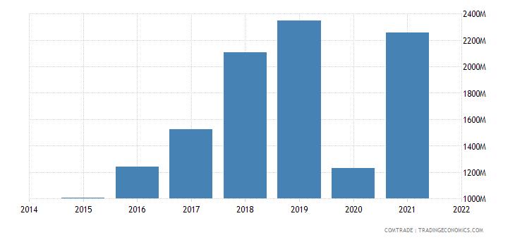 malaysia exports bangladesh