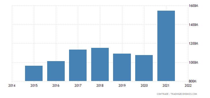 malaysia exports belgium