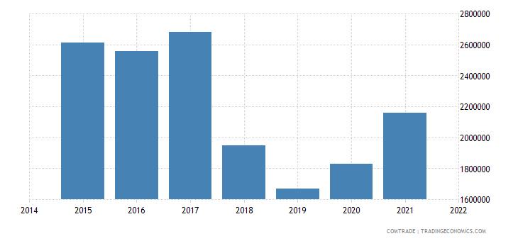 malaysia exports belize