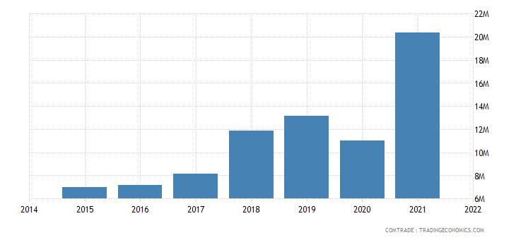 malaysia exports bolivia