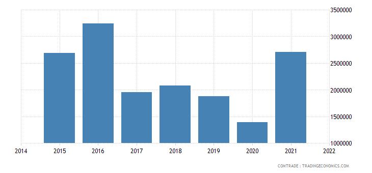malaysia exports botswana