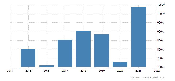 malaysia exports brazil