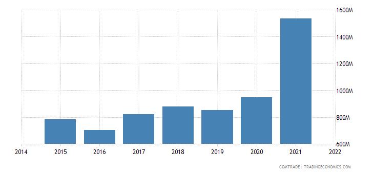 malaysia exports canada