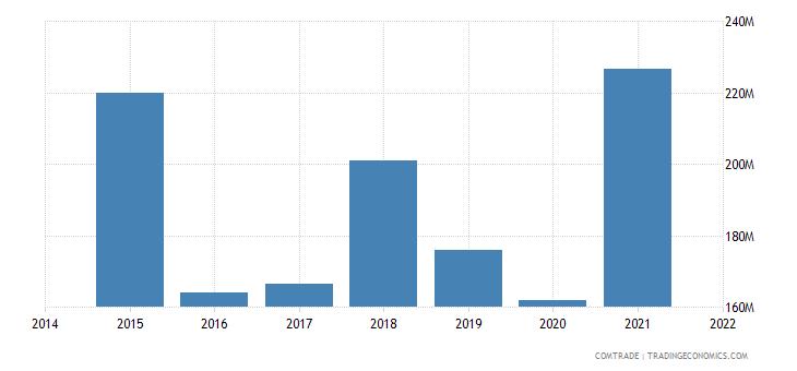 malaysia exports chile
