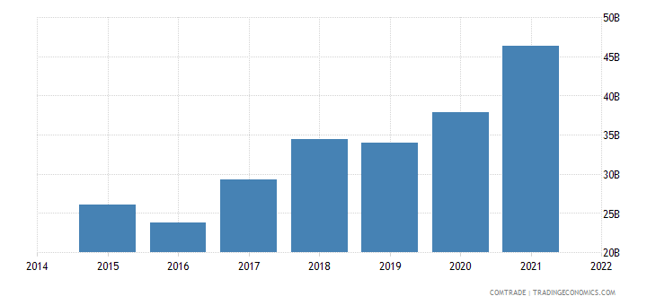 malaysia exports china