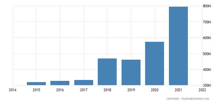 malaysia exports czech republic