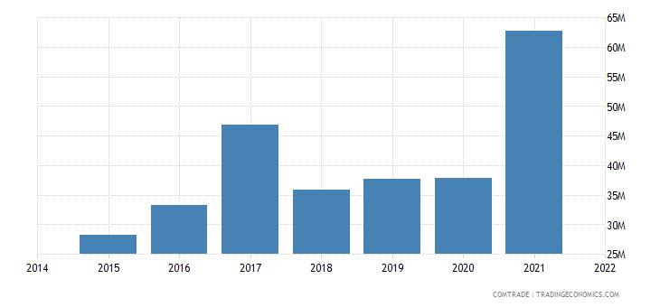 malaysia exports dominican republic