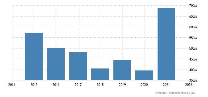 malaysia exports egypt