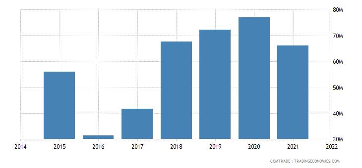 malaysia exports estonia