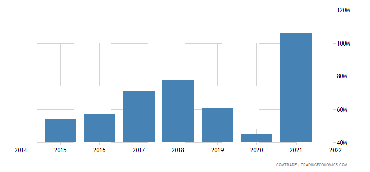 malaysia exports fiji