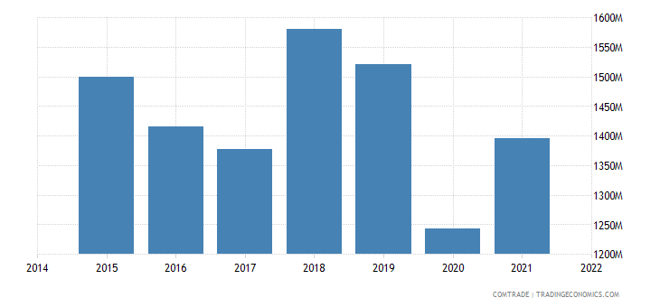 malaysia exports france