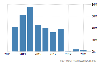 Malaysia Exports Of Residues Wastes Of Food Industry Animal Fodder To Germany 1989 2019 Data 2020 Forecast