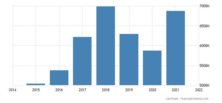 malaysia exports germany