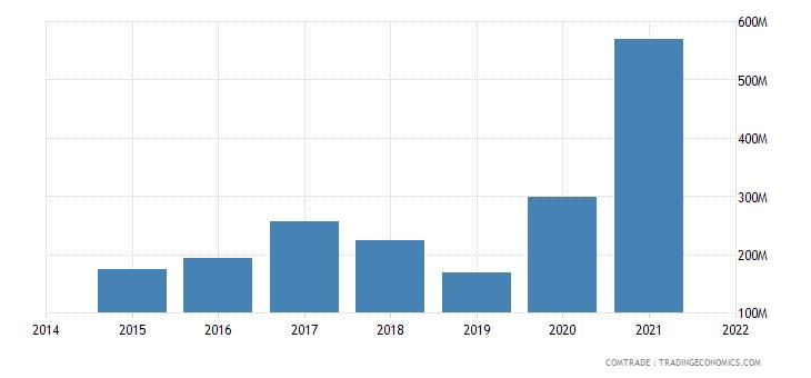 malaysia exports ghana
