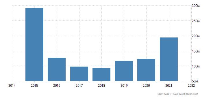 malaysia exports greece