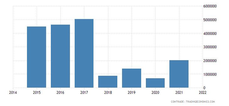 malaysia exports guinea bissau