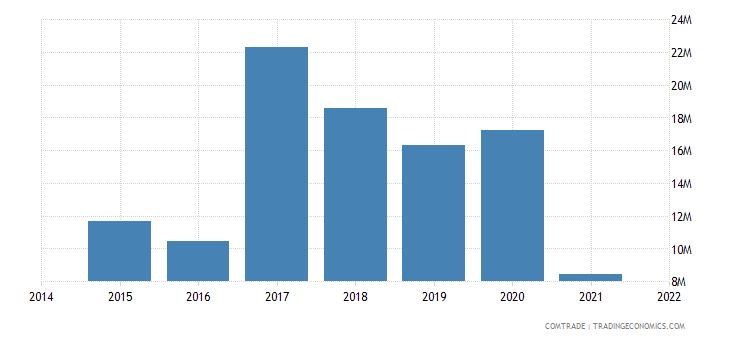 malaysia exports haiti