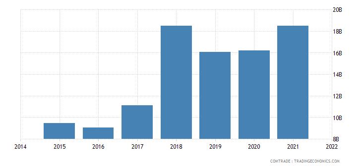 malaysia exports hong kong