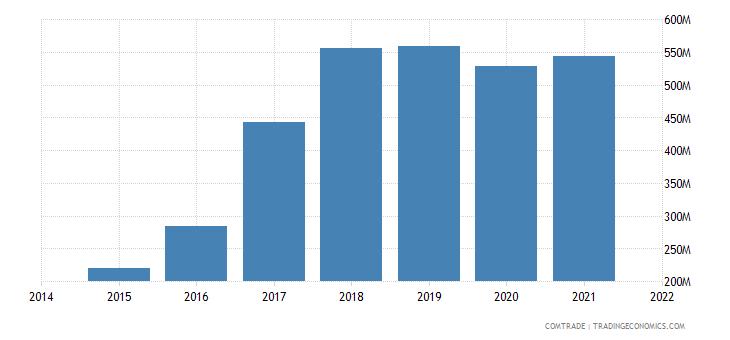 malaysia exports hungary