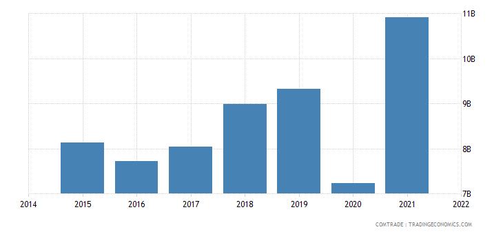 malaysia exports india