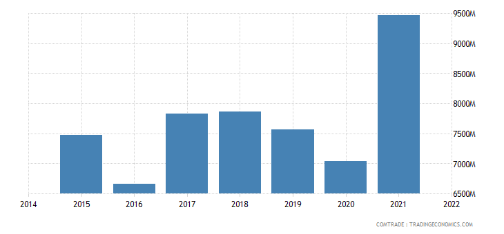 malaysia exports indonesia