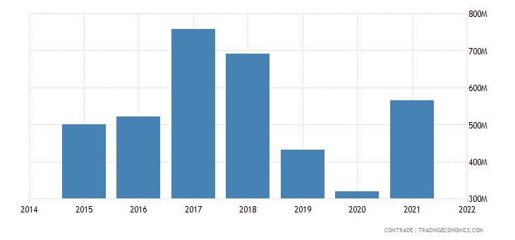 malaysia exports iran