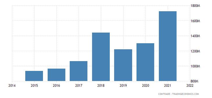 malaysia exports italy