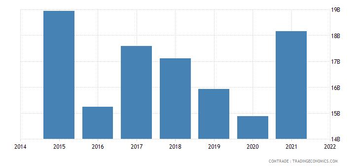 malaysia exports japan