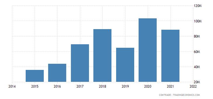 malaysia exports kazakhstan