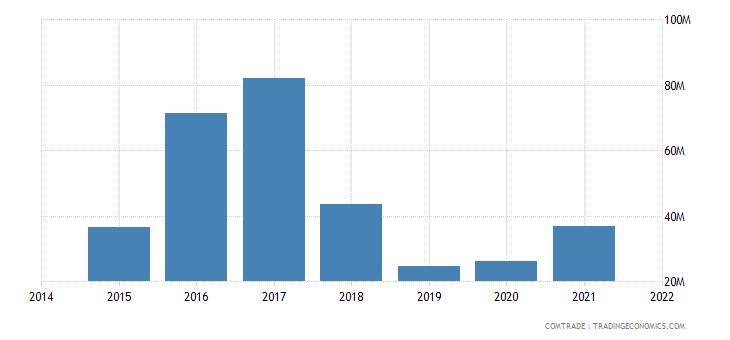malaysia exports latvia