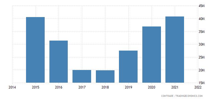 malaysia exports lithuania