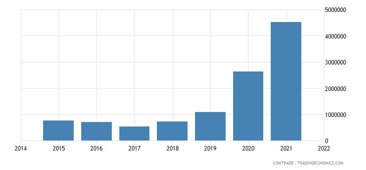 malaysia exports macedonia