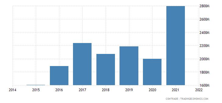 malaysia exports mexico