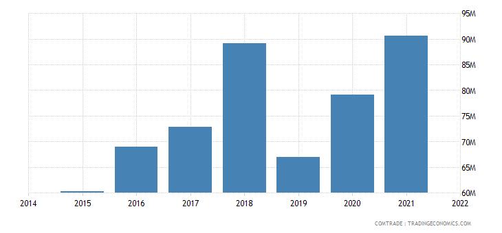 malaysia exports morocco