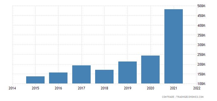 malaysia exports mozambique
