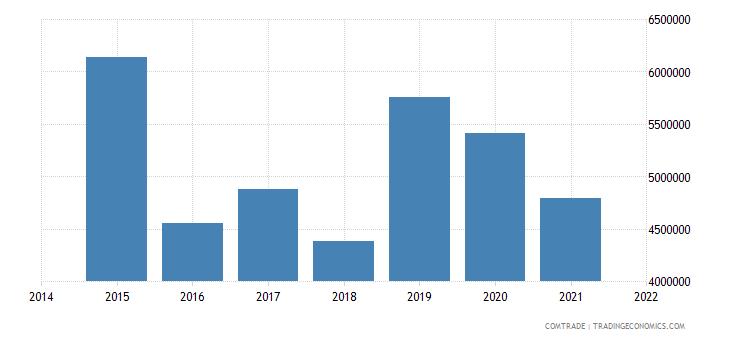 malaysia exports namibia