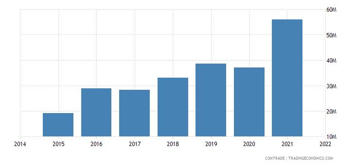 malaysia exports nepal