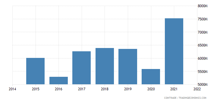 malaysia exports netherlands