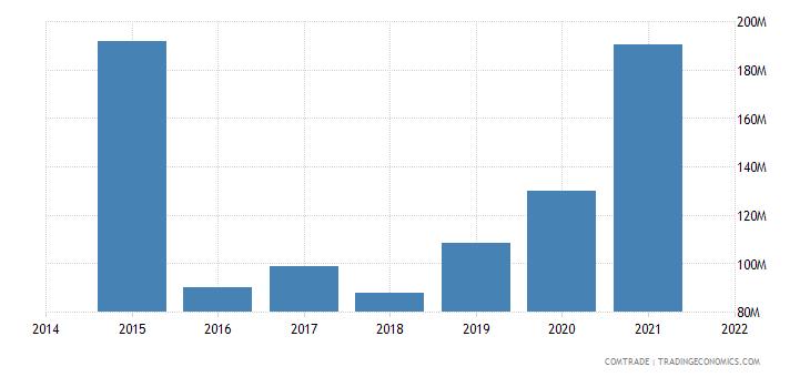 malaysia exports norway