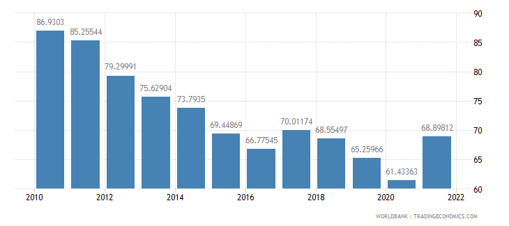 malaysia exports of goods and services percent of gdp wb data