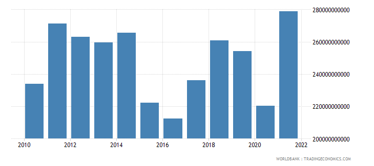 malaysia exports of goods services and income bop us dollar wb data
