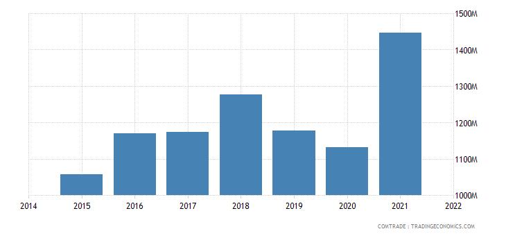 malaysia exports pakistan