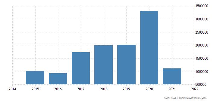 malaysia exports palestine