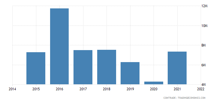 malaysia exports paraguay
