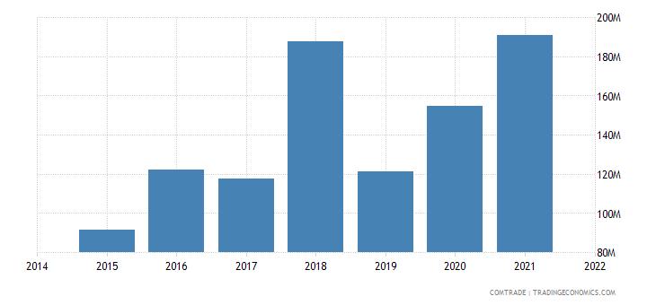 malaysia exports peru