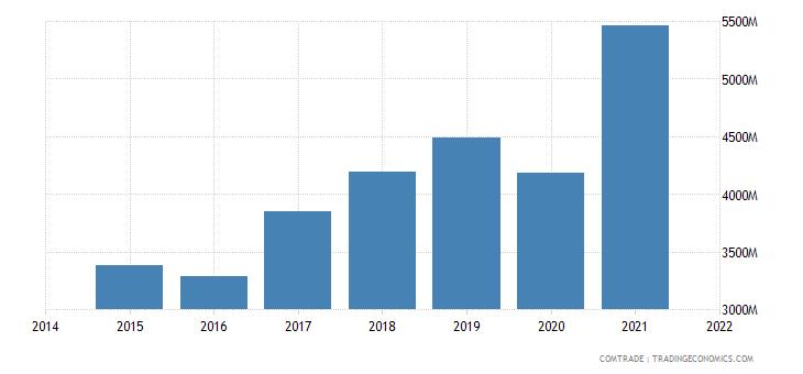 malaysia exports philippines